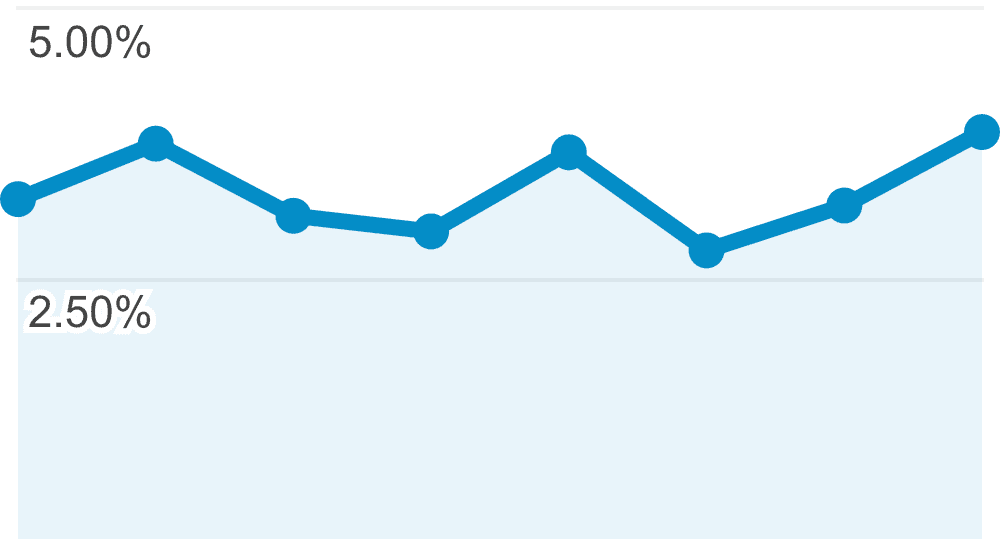Google Analytics What Is A Report
